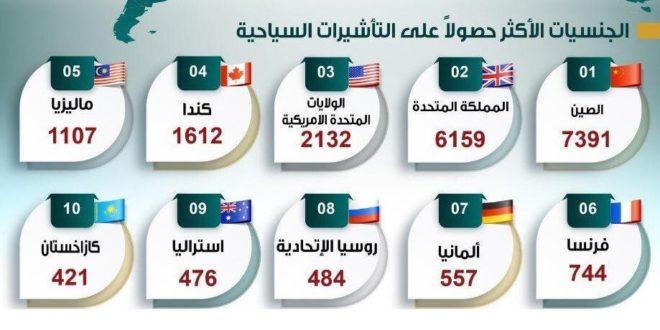 الجنسيات الاكثر حصولاً على التأشيرةِ السياحيةِ السعودية الجديدة